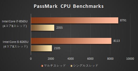 プロセッサー_性能比較_8265U
