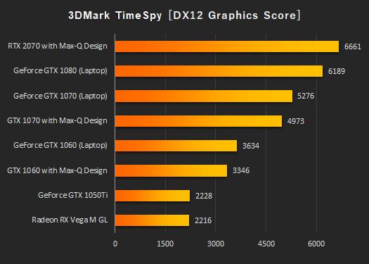 日本HPノートPC_3DMark_Time Spy_グラフィックス_190328b