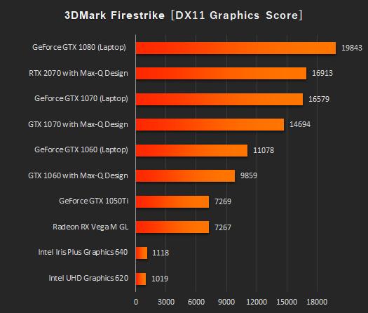 日本HPノートPC_3DMark_Fire Strike_グラフィックス_190328b