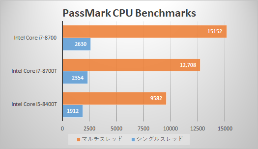 Core i5-8400T_プロセッサー性能比較_190430_01a