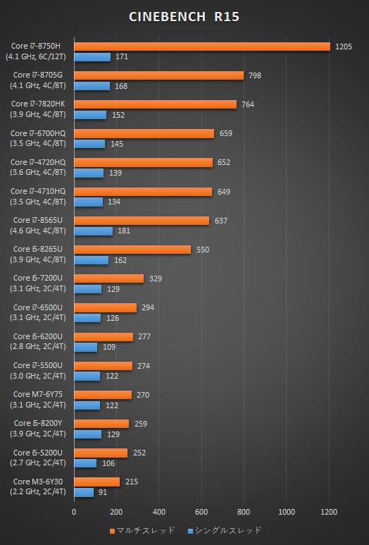 2019_プロセッサー性能比較_190607c