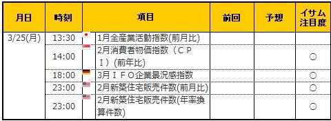 経済指標20190325