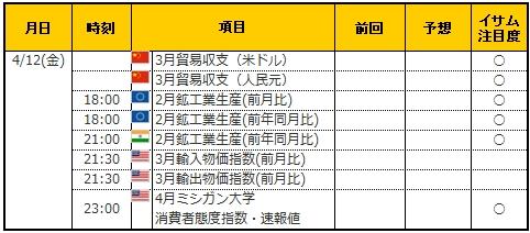 経済指標20190412