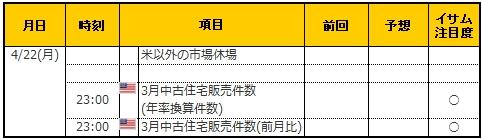 経済指標20190422
