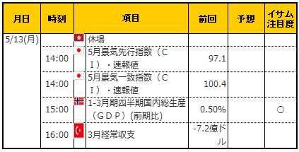 経済指標20190513