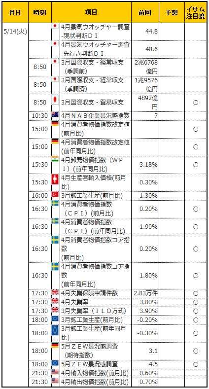 経済指標20190514