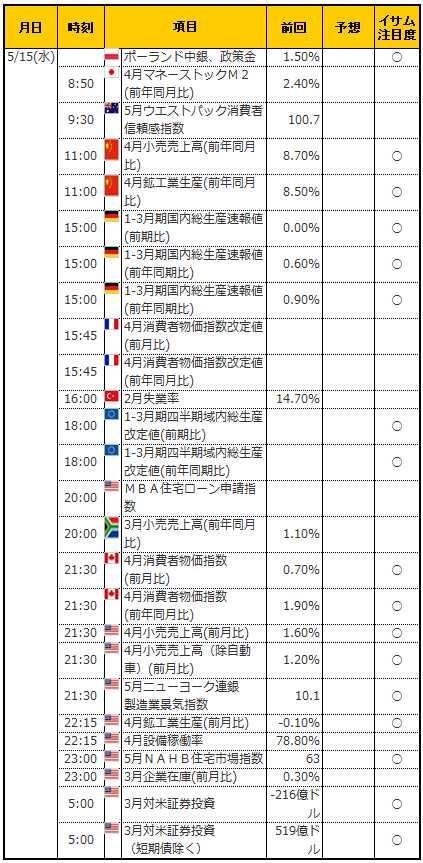 経済指標20190515