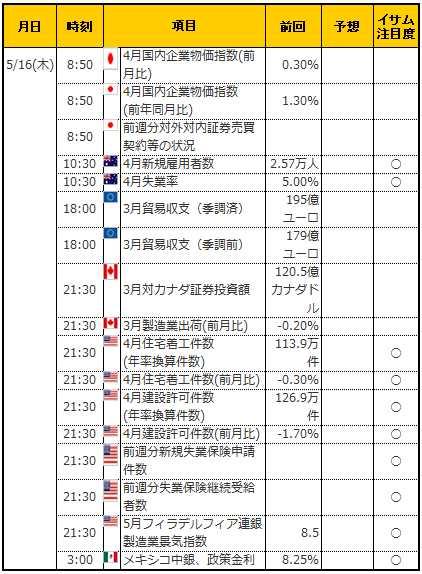 経済指標20190516