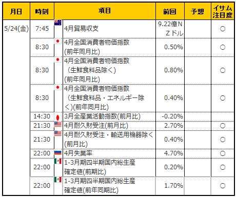 経済指標20190524