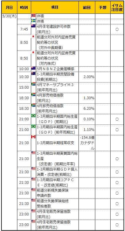経済指標20190530