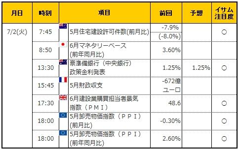 経済指標20190702