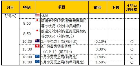 経済指標20190704