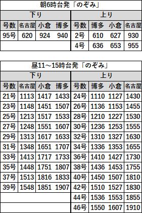 EX早特21対象列車時刻表 名古屋福岡2019年3月