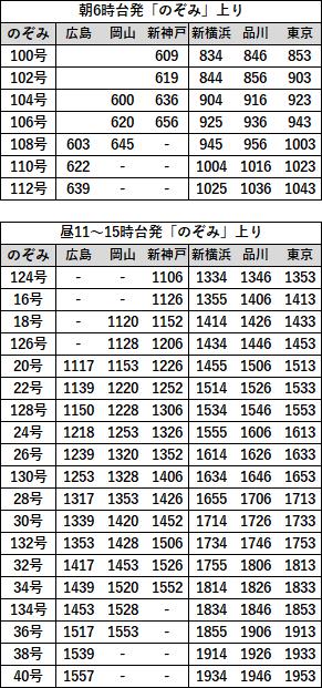 EX早特21対象列車時刻表 山陽上り2019年3月