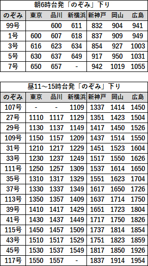EX早特21対象列車時刻表 山陽下り2019年3月
