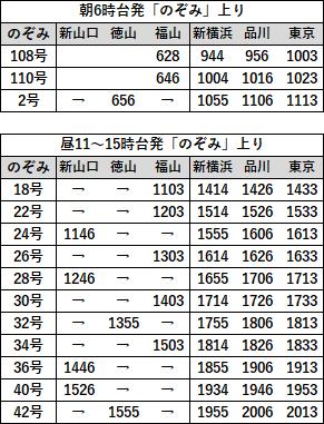 EX早特21対象列車時刻表 山陽B上り2019年3月
