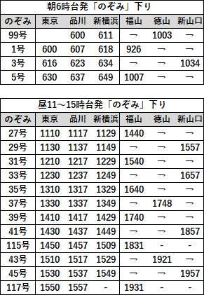 EX早特21対象列車時刻表 山陽B下り2019年3月