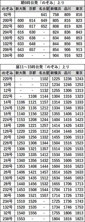 EX早特21対象列車時刻表 東海道上り2019年3月