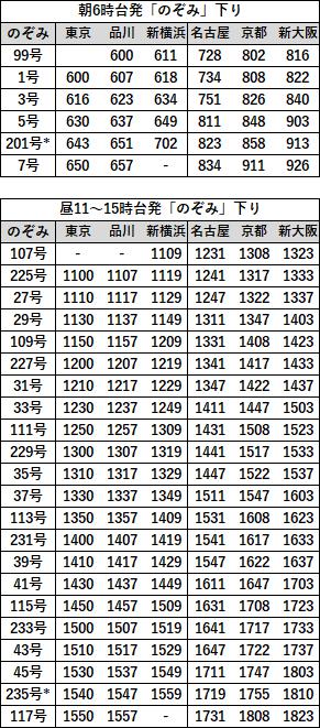 EX早特21対象列車時刻表 東海道下り2019年3月