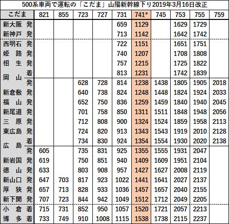 新 大阪 発 新幹線 時刻 表