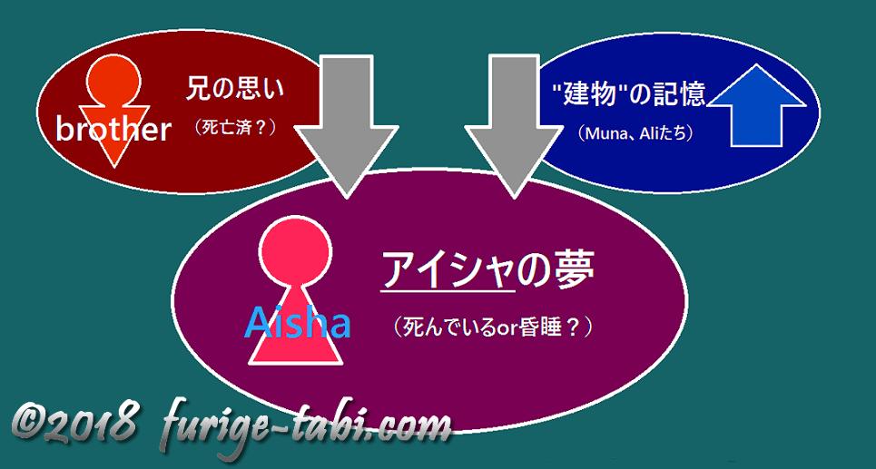アイシャの子守歌 初プレイ時に予想した関係図 furige tabi com