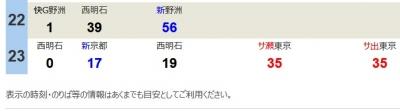姫路駅、神戸方面夜の時刻表