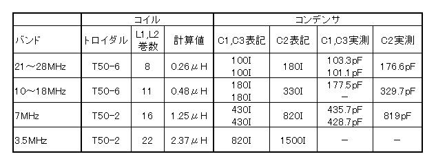 MXP50MLPF/表1