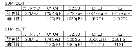 LPF定数変更/計算値