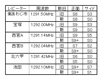 Biquadリフレクター/レピーターテスト
