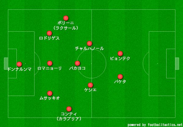 ミラン5-3-2