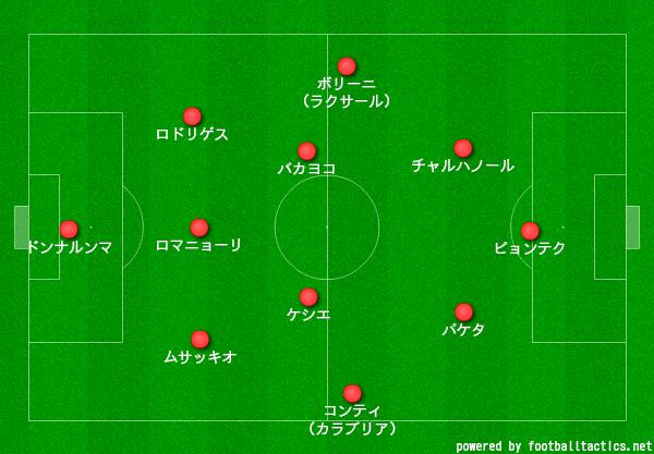 ミラン3-4-2-1