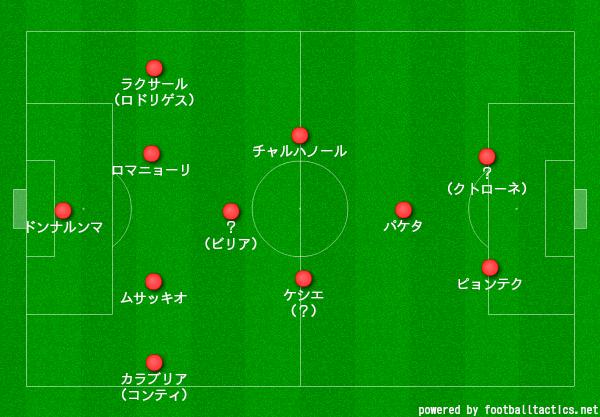 ミラン4-3-1-2