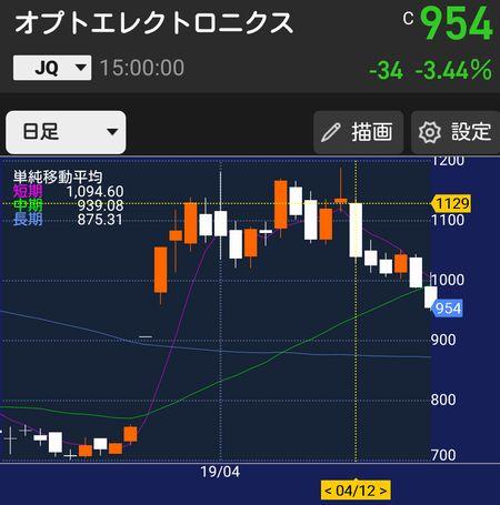 オプエク株価