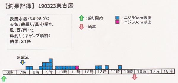 190323東古屋 001
