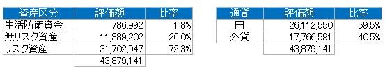 資産別(2019.3)