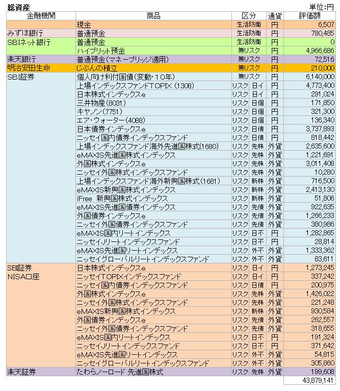 総資産(2019.3)