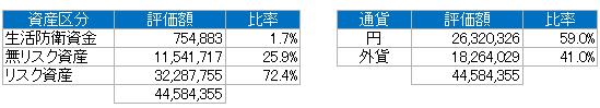 資産別(2019.4)