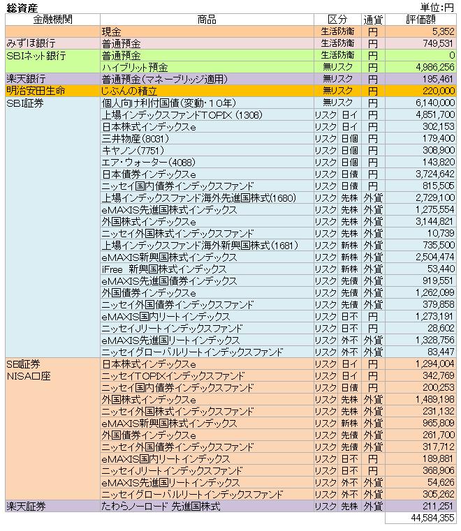 総資産(2019.4)
