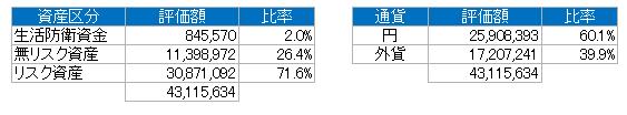 資産別(2019.5)