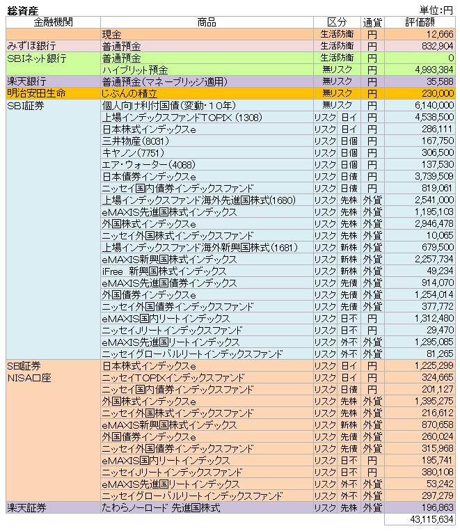 総資産(2019.5)