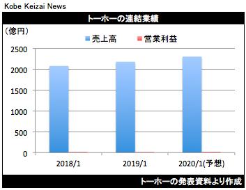 20190312トーホー決算グラフ
