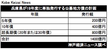 20190314兵庫県発行計画