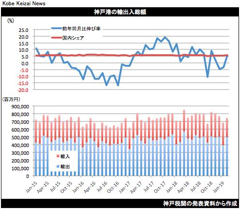 20190318神戸港貿易統計2月