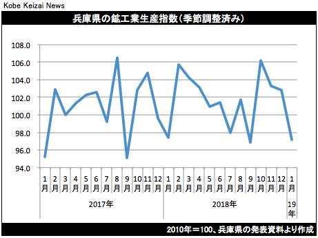 20190320鉱工業生産グラフ