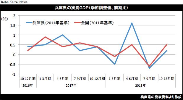 20190329兵庫県10-12月GDP