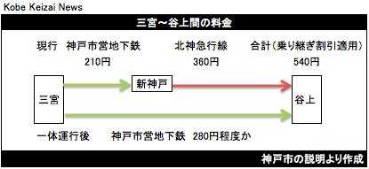 20190331三宮・谷上運賃