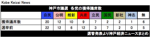 20190408神戸市議選議席