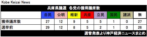 20190408兵庫県議選まとめ