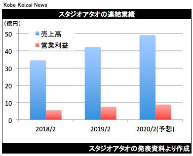 20190410ATAO決算グラフ