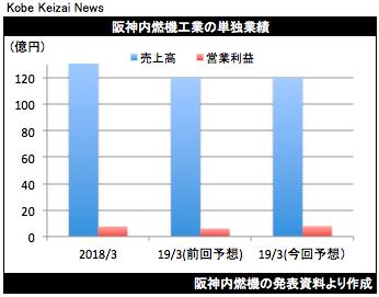 20190416阪神燃修正グラフ